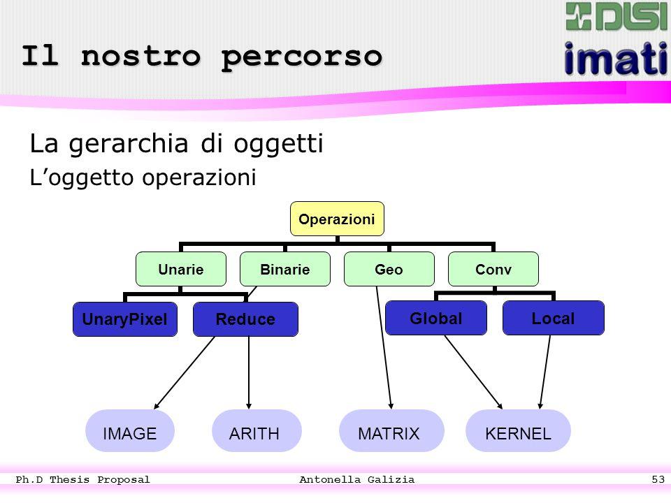Ph.D Thesis Proposal Antonella Galizia53 La gerarchia di oggetti L'oggetto operazioni Unarie UnaryPixelReduce c Globa l Local Operazioni UnarieBinarieGeoConv IMAGEARITHMATRIXKERNEL Il nostro percorso