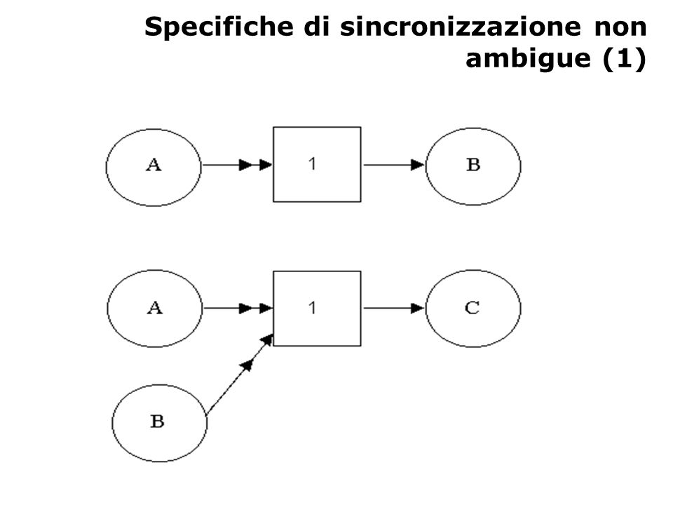 Specifiche di sincronizzazione non ambigue (2) Unbuffered producer-consumer – A produce un dato dopo che B ha consumato quello precedente Non determinismo – C (funzione a 1 valore) riceve un valore di input dopo che A oppure B hanno reso disponibile il loro valore in uscita.