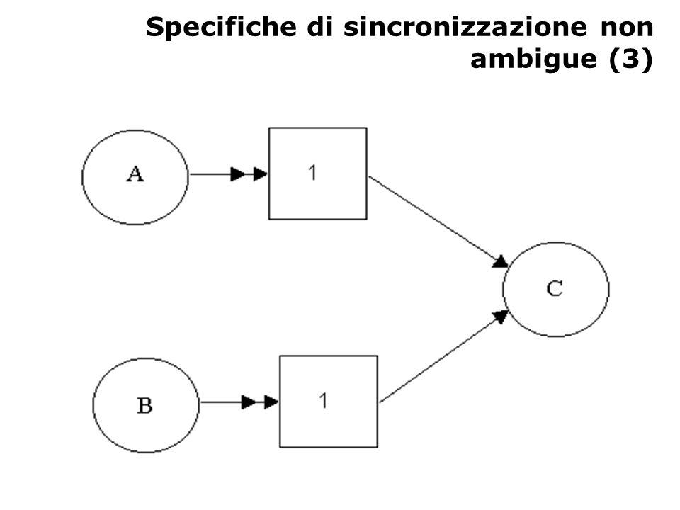 Specifiche di sincronizzazione non ambigue (3)
