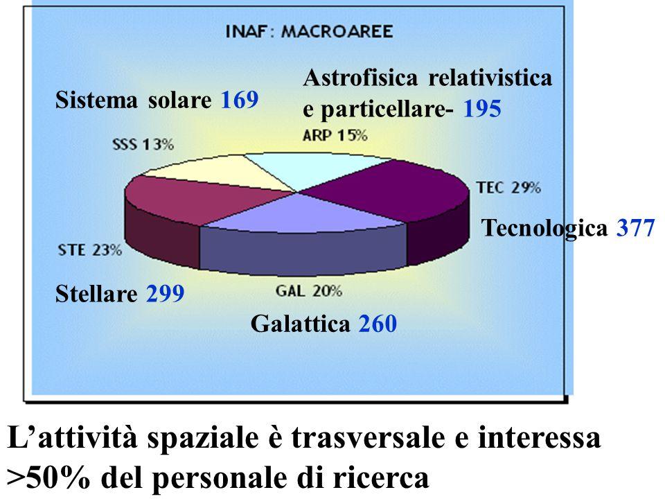 L'attività spaziale è trasversale e interessa >50% del personale di ricerca Astrofisica relativistica e particellare- 195 Sistema solare 169 Stellare 299 Galattica 260 Tecnologica 377