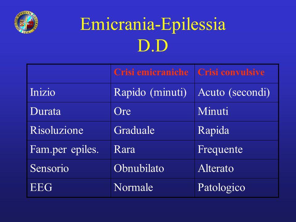 Emicrania-Epilessia D.D Crisi emicranicheCrisi convulsive InizioRapido (minuti)Acuto (secondi) DurataOreMinuti RisoluzioneGradualeRapida Fam.per epile
