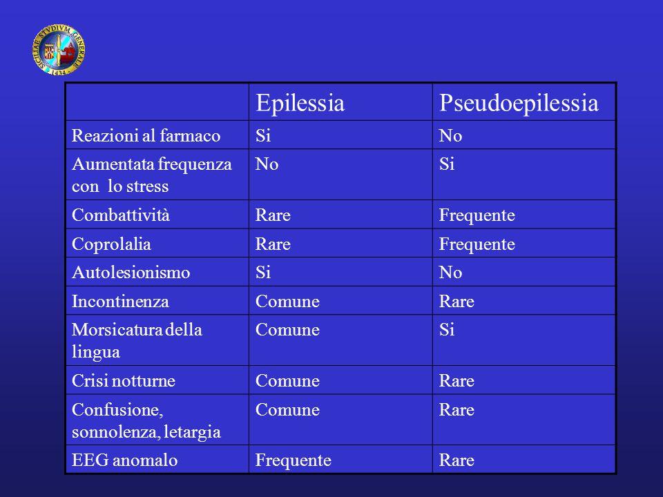 EpilessiaPseudoepilessia Reazioni al farmacoSiNo Aumentata frequenza con lo stress NoSi CombattivitàRareFrequente CoprolaliaRareFrequente Autolesionis