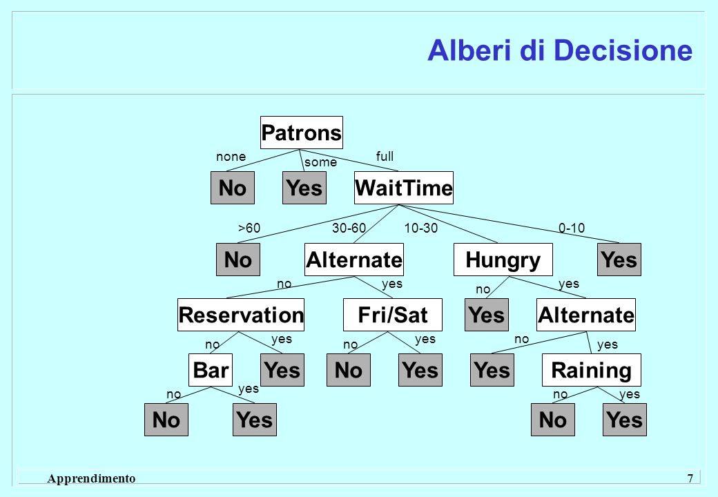 Apprendimento 7 Alberi di Decisione YesNoWaitTime Patrons NoAlternateHungry ReservationFri/Sat Bar Yes No Yes No YesAlternate YesRaining YesNo none yes some full >6030-6010-300-10 no yes