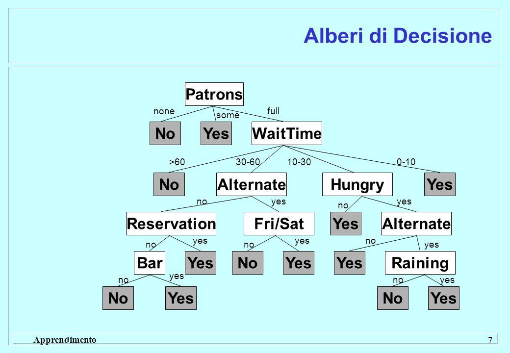 Apprendimento 8 Alberi di Decisione  Come si opera per imparare dagli esempi la funzione di decisione booleana che basata sul valore degli attributi .