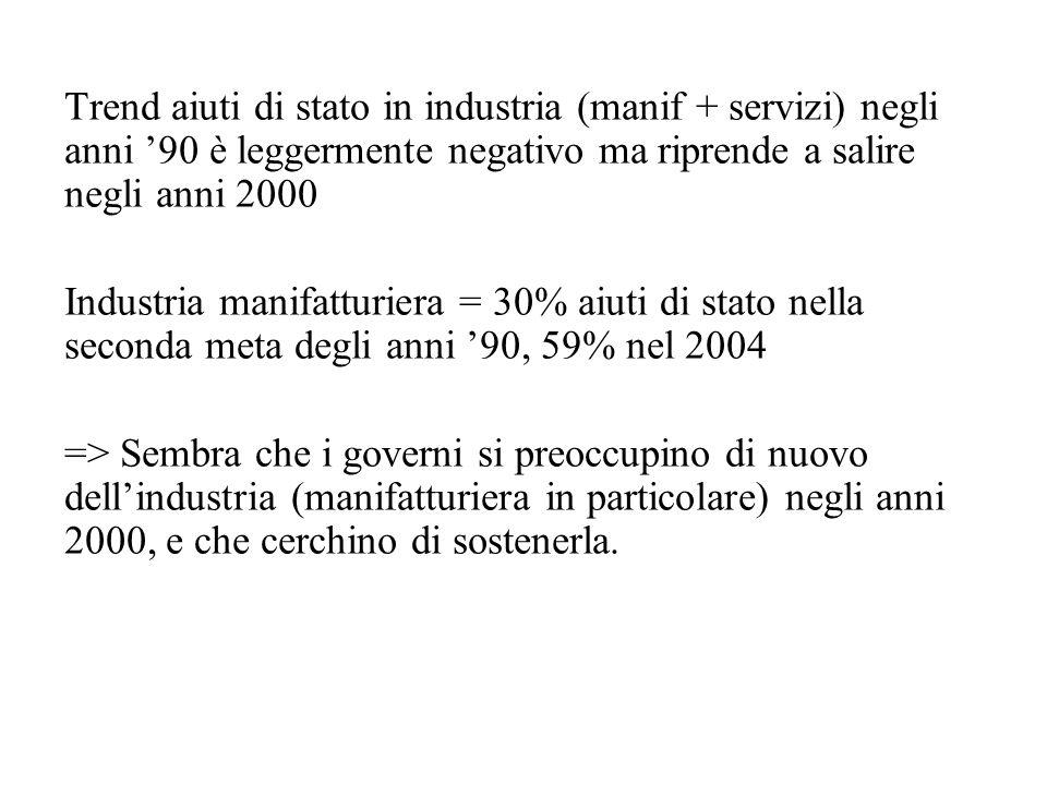 Trend aiuti di stato in industria (manif + servizi) negli anni '90 è leggermente negativo ma riprende a salire negli anni 2000 Industria manifatturiera = 30% aiuti di stato nella seconda meta degli anni '90, 59% nel 2004 => Sembra che i governi si preoccupino di nuovo dell'industria (manifatturiera in particolare) negli anni 2000, e che cerchino di sostenerla.