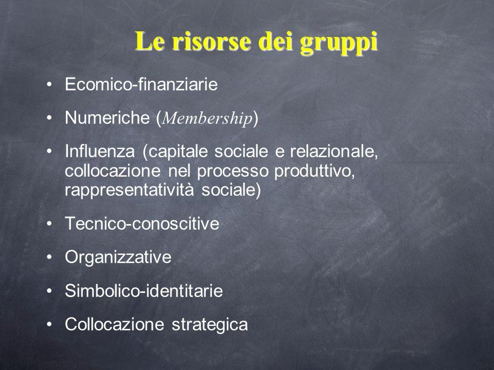 Le risorse dei gruppi Ecomico-finanziarie Numeriche ( Membership ) Influenza (capitale sociale e relazionale, collocazione nel processo produttivo, rappresentatività sociale) Tecnico-conoscitive Organizzative Simbolico-identitarie Collocazione strategica