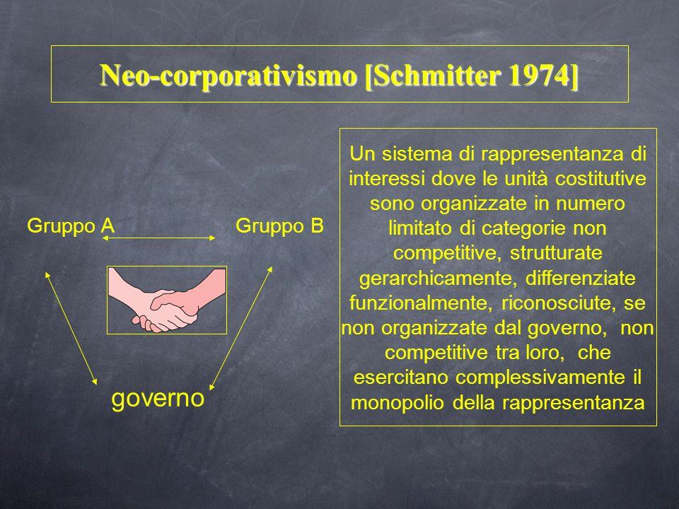 Neo-corporativismo [Schmitter 1974] Un sistema di rappresentanza di interessi dove le unità costitutive sono organizzate in numero limitato di categorie non competitive, strutturate gerarchicamente, differenziate funzionalmente, riconosciute, se non organizzate dal governo, non competitive tra loro, che esercitano complessivamente il monopolio della rappresentanza Gruppo AGruppo B governo
