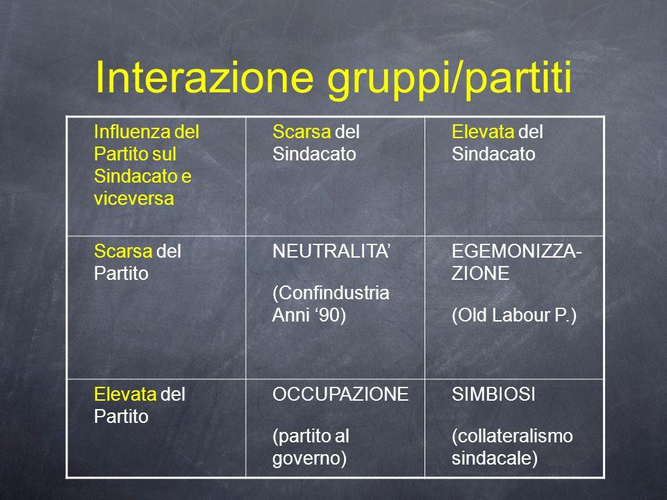 Interazione gruppi/partiti Influenza del Partito sul Sindacato e viceversa Scarsa del Sindacato Elevata del Sindacato Scarsa del Partito NEUTRALITA' (