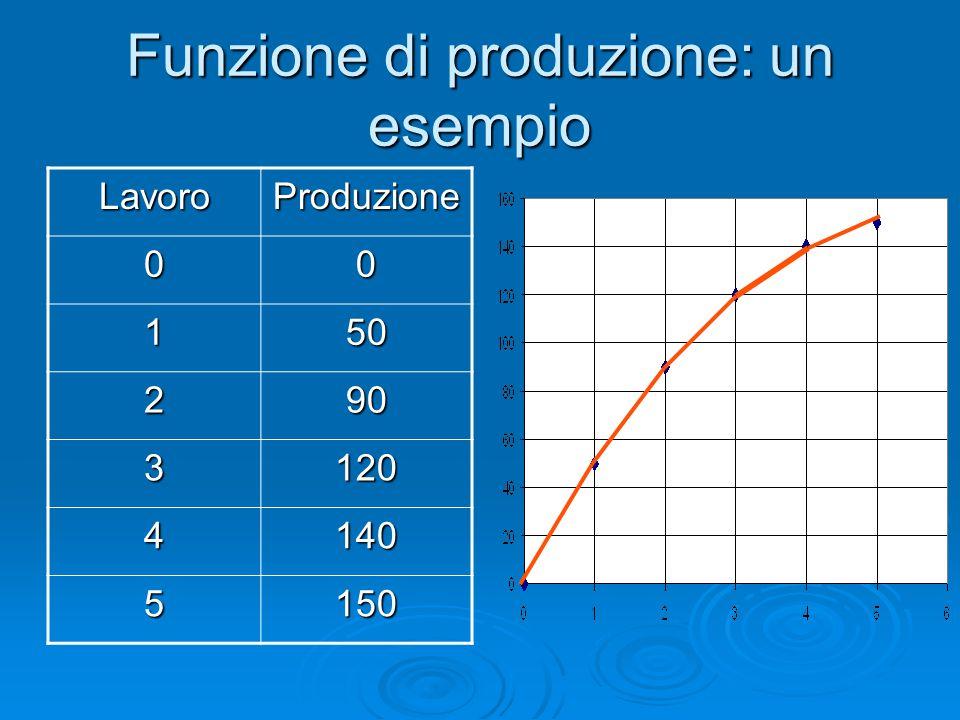 Funzione di produzione: un esempio LavoroProduzione 00 150 290 3120 4140 5150