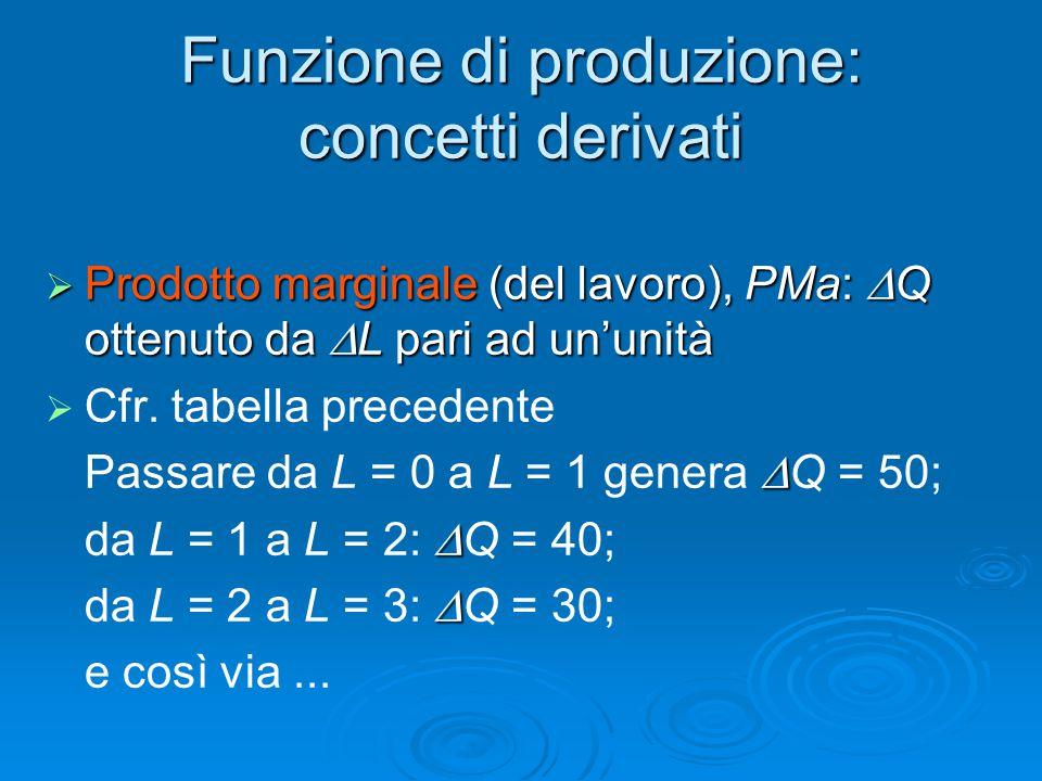 Funzione di produzione: concetti derivati  Prodotto marginale (del lavoro), PMa:  Q ottenuto da  L pari ad un'unità   Cfr. tabella precedente  P