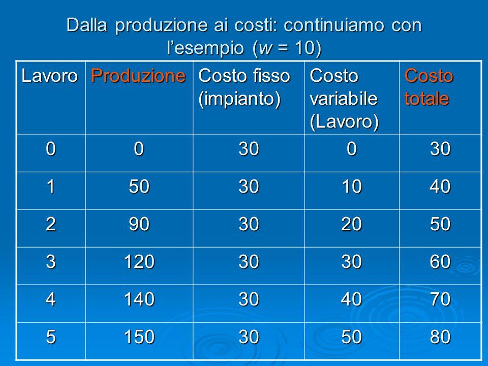 Dalla produzione ai costi: continuiamo con l'esempio (w = 10) LavoroProduzione Costo fisso (impianto) Costo variabile (Lavoro) Costo totale 0030030 15