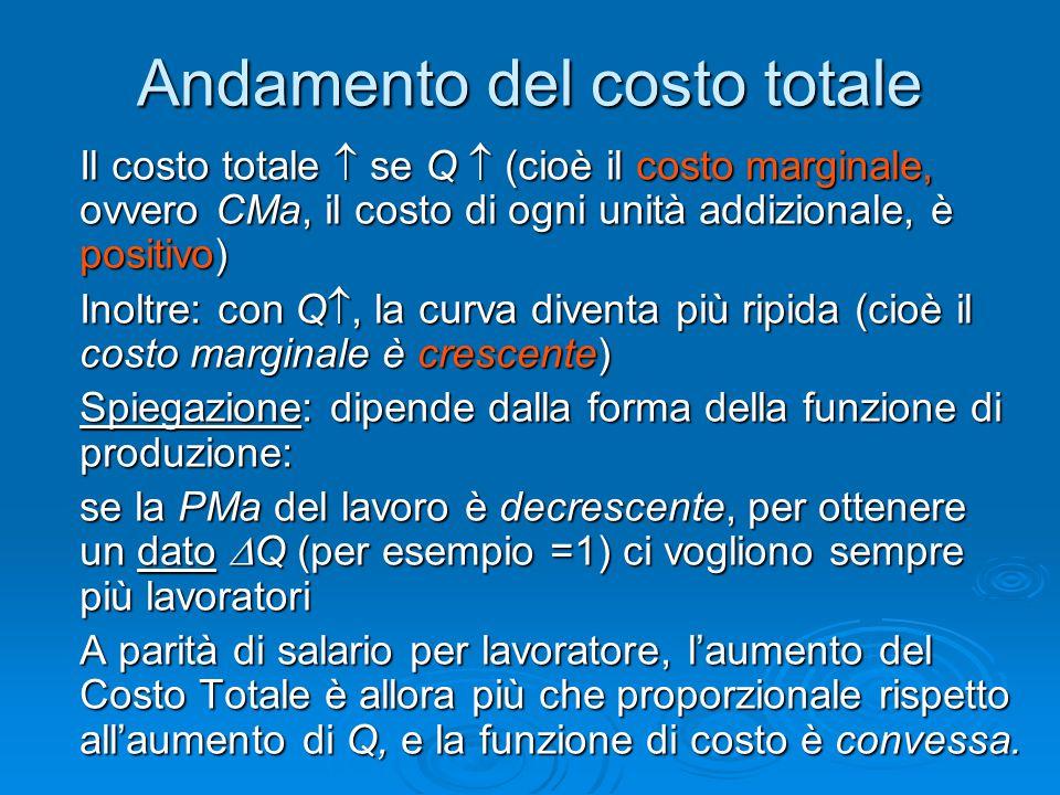 Andamento del costo totale Il costo totale  se Q  (cioè il costo marginale, ovvero CMa, il costo di ogni unità addizionale, è positivo) Inoltre: con