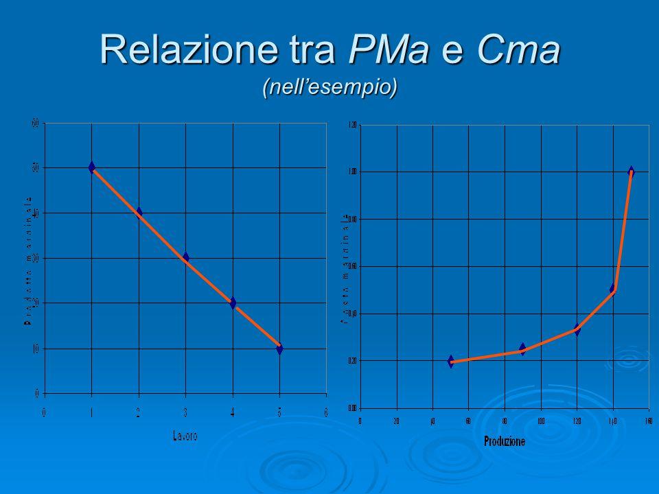 Relazione tra PMa e Cma (nell'esempio)