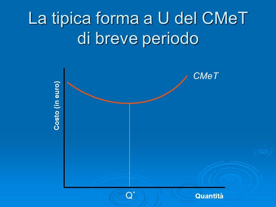 Costo (in euro) Quantità La tipica forma a U del CMeT di breve periodo CMeT Q*Q*