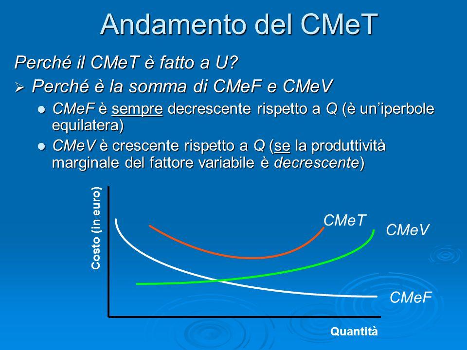 Andamento del CMeT Perché il CMeT è fatto a U?  Perché è la somma di CMeF e CMeV CMeF è sempre decrescente rispetto a Q (è un'iperbole equilatera) CM