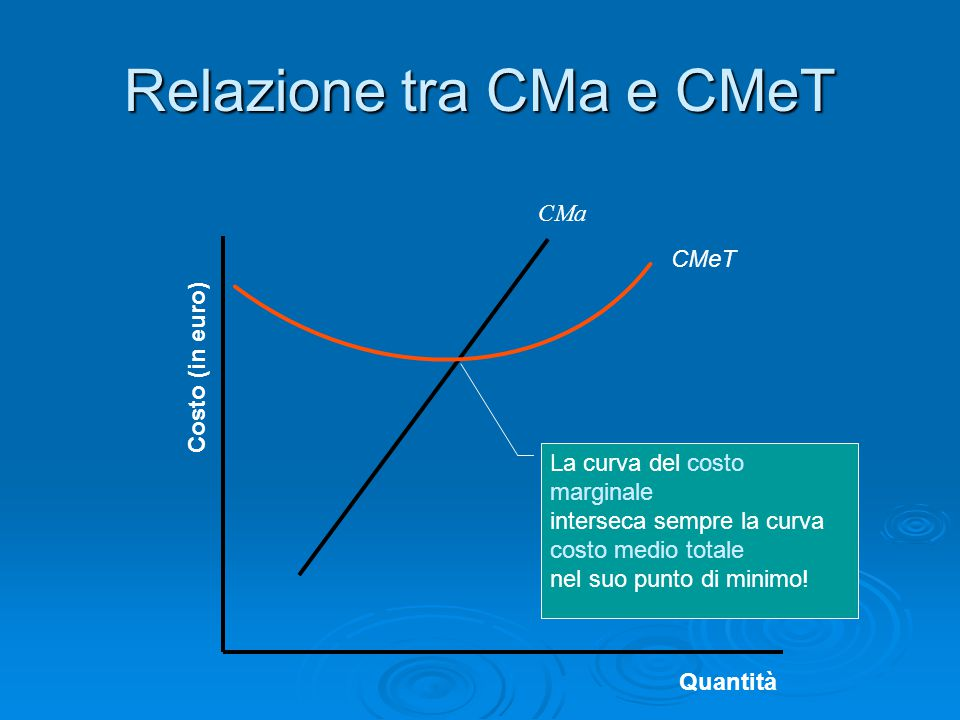 CMa Costo (in euro) Quantità Relazione tra CMa e CMeT CMeT La curva del costo marginale interseca sempre la curva costo medio totale nel suo punto di