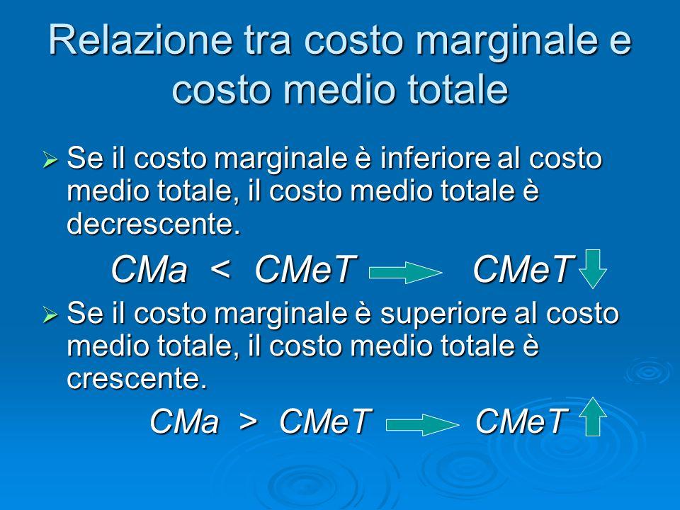 Relazione tra costo marginale e costo medio totale  Se il costo marginale è inferiore al costo medio totale, il costo medio totale è decrescente. CMa
