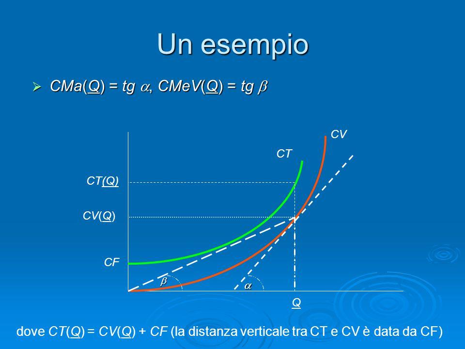 Un esempio  CMa(Q) = tg , CMeV(Q) = tg  CV Q CF CT   CV(Q) dove CT(Q) = CV(Q) + CF (la distanza verticale tra CT e CV è data da CF) CT(Q)