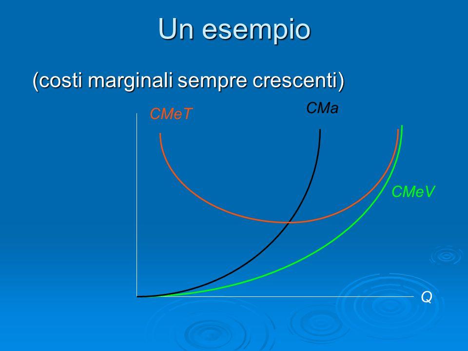 Un esempio (costi marginali sempre crescenti) CMeT CMa CMeV Q