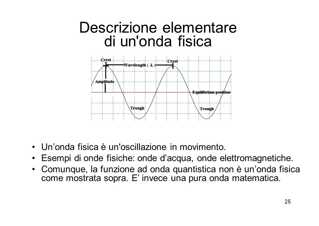 25 Descrizione elementare di un onda fisica Un'onda fisica è un oscillazione in movimento.