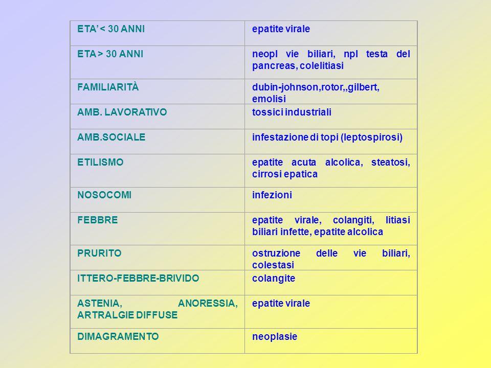 PREEPATICO EPATICO POSTEPATICO (colestasi) BILIRUBINA DIRETTANormaleAumentata BILIRUBINA INDIRETTAAumentataNormale o aumentatanormale BILIRUBINURIANormaleAumentata (urine scure) UROBILINOGENO URINEAumentatoAumentato o bassoBasso o normale AST- ALTNormaliMolto elevateElevate  GT- FOSFAT.ALC.