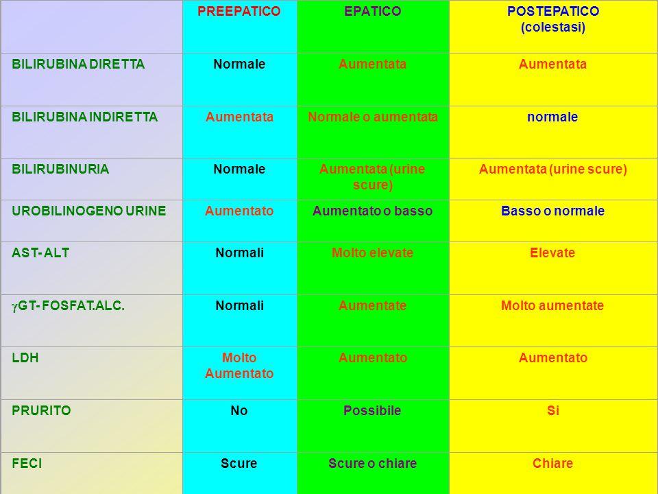 PREEPATICO EPATICO POSTEPATICO (colestasi) BILIRUBINA DIRETTANormaleAumentata BILIRUBINA INDIRETTAAumentataNormale o aumentatanormale BILIRUBINURIANor