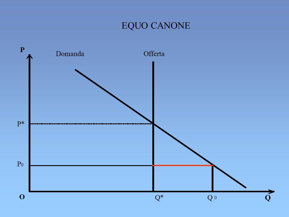 P* P 0 Q EQUO CANONE P O Q* Q 0 Domanda Offerta
