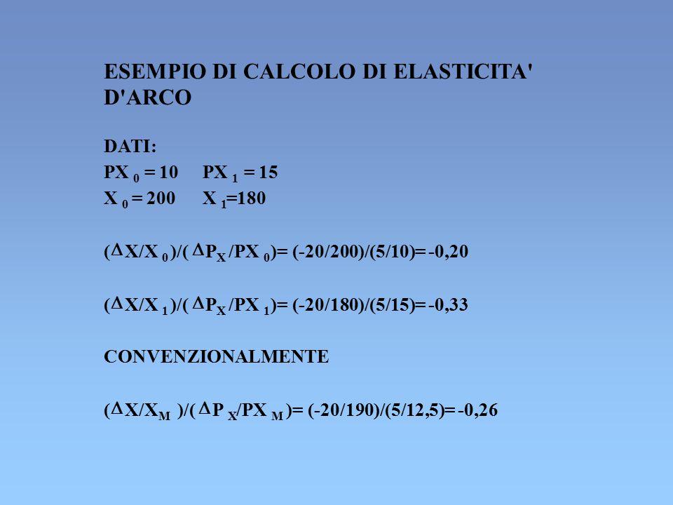 ESEMPIO DI CALCOLO DI ELASTICITA' D'ARCO DATI: PX 0 = 10PX 1 = 15 X 0 = 200X 1 =180 (  X/X 0 )/(  PXPX /PX 0 )= (-20/200)/(5/10)= -0,20 (  X/X 1 )/