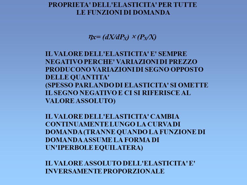 PROPRIETA' DELL'ELASTICITA' PER TUTTE LE FUNZIONI DI DOMANDA  x= (dX/dP X )  (P X /X) IL VALORE DELL'ELASTICITA' E' SEMPRE NEGATIVO PERCHE' VARIAZIO