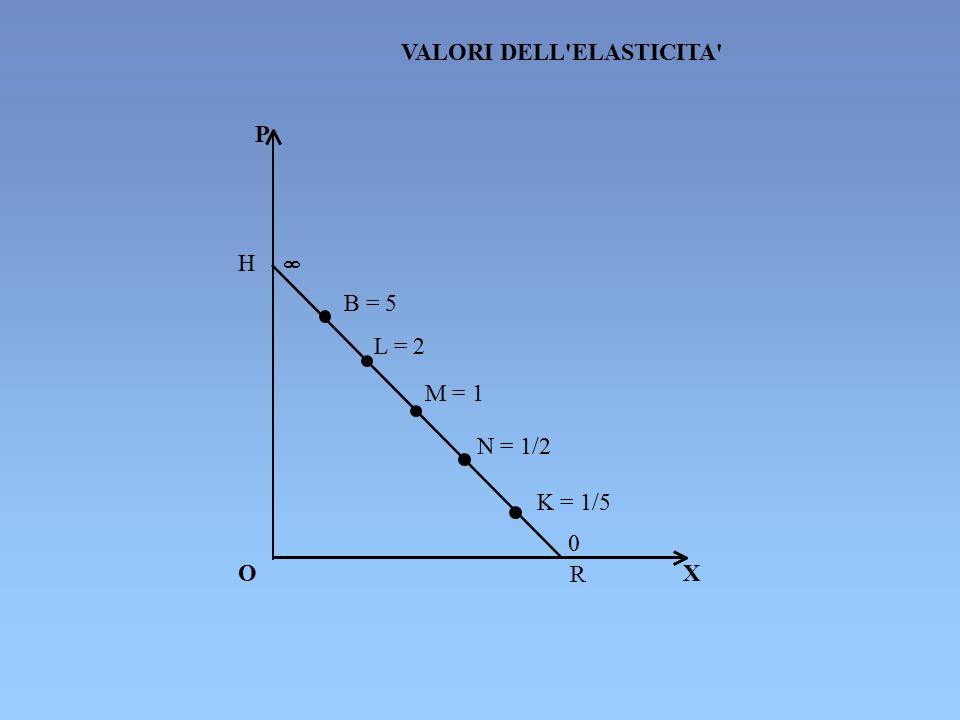 P O X R H  N = 1/2 L = 2 M = 1 K = 1/5 0 VALORI DELL'ELASTICITA' B = 5