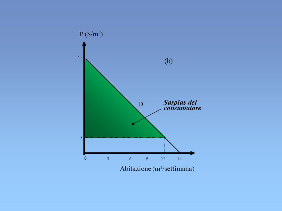 P ($/m²) (b) D 0 3 6 9 12 15 Abitazione (m²/settimana) 15 3 Surplus del consumatore