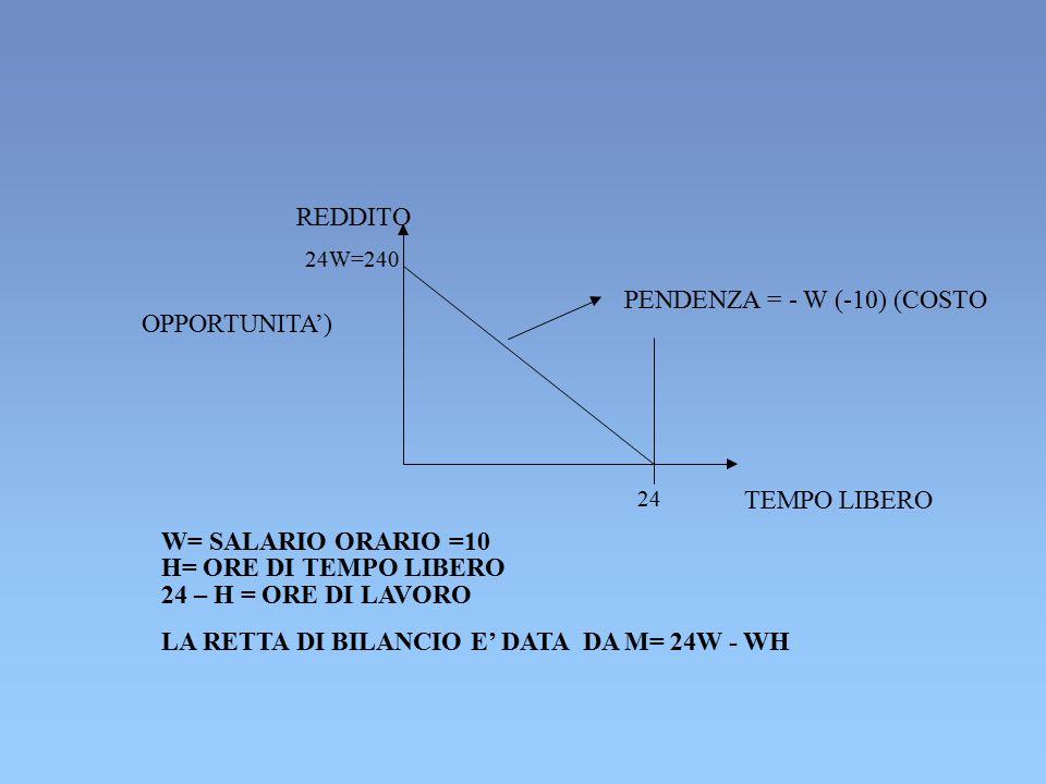 REDDITO 24W=240 PENDENZA = - W (-10) (COSTO OPPORTUNITA') 24 TEMPO LIBERO W= SALARIO ORARIO =10 H= ORE DI TEMPO LIBERO 24 – H = ORE DI LAVORO LA RETTA