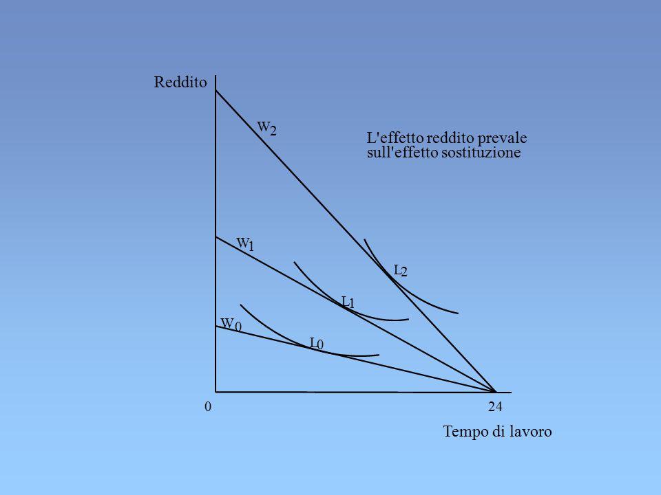 Reddito Tempo di lavoro L 2 L 1 L 0 24 W 0 W 1 W 2 L'effetto reddito prevale sull'effetto sostituzione 0