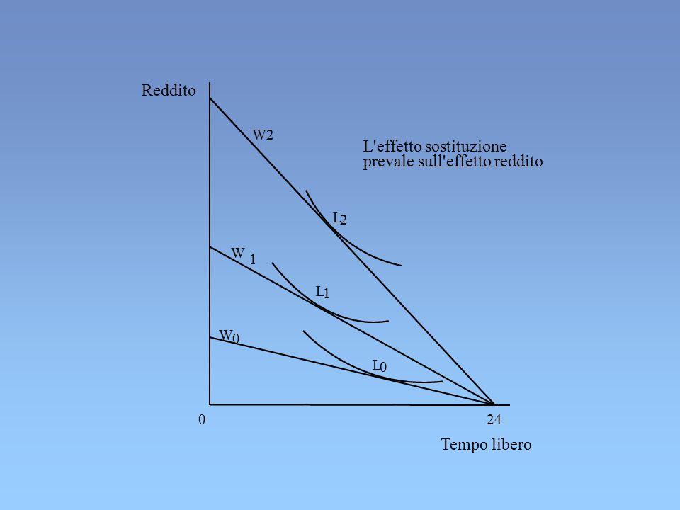Reddito Tempo libero L 2 L 1 L 0 24 W 0 W 1 W2 L'effetto sostituzione prevale sull'effetto reddito 0