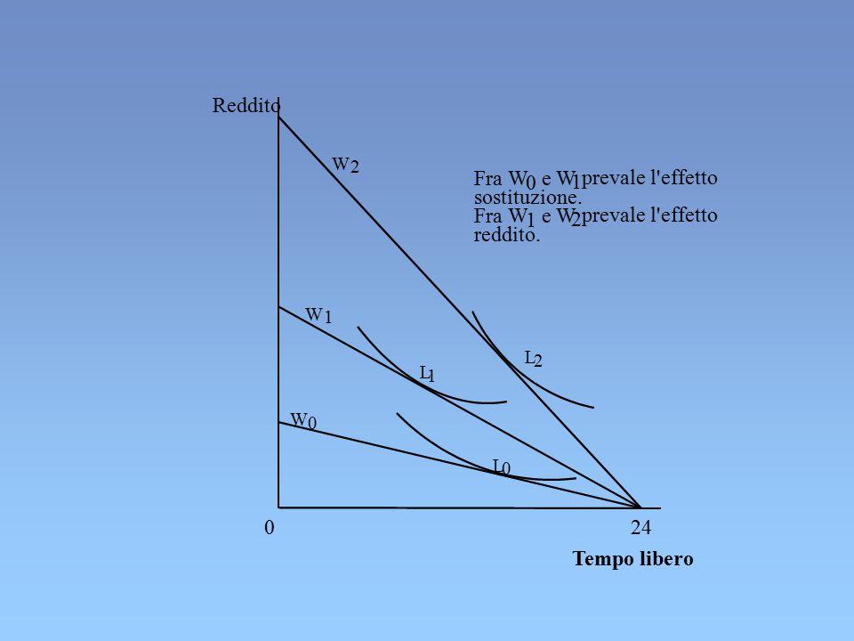 Reddito Tempo libero L 2 L 1 L 0 24 W 0 W 1 W 2 Fra W 0 e W 1 prevale l'effetto sostituzione. Fra W 1 e W 2 prevale l'effetto reddito. 0