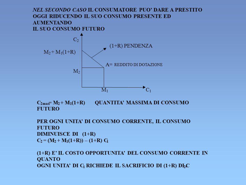 NEL SECONDO CASO IL CONSUMATORE PUO' DARE A PRESTITO OGGI RIDUCENDO IL SUO CONSUMO PRESENTE ED AUMENTANDO IL SUO CONSUMO FUTURO C 2 (1+R) PENDENZA M 2