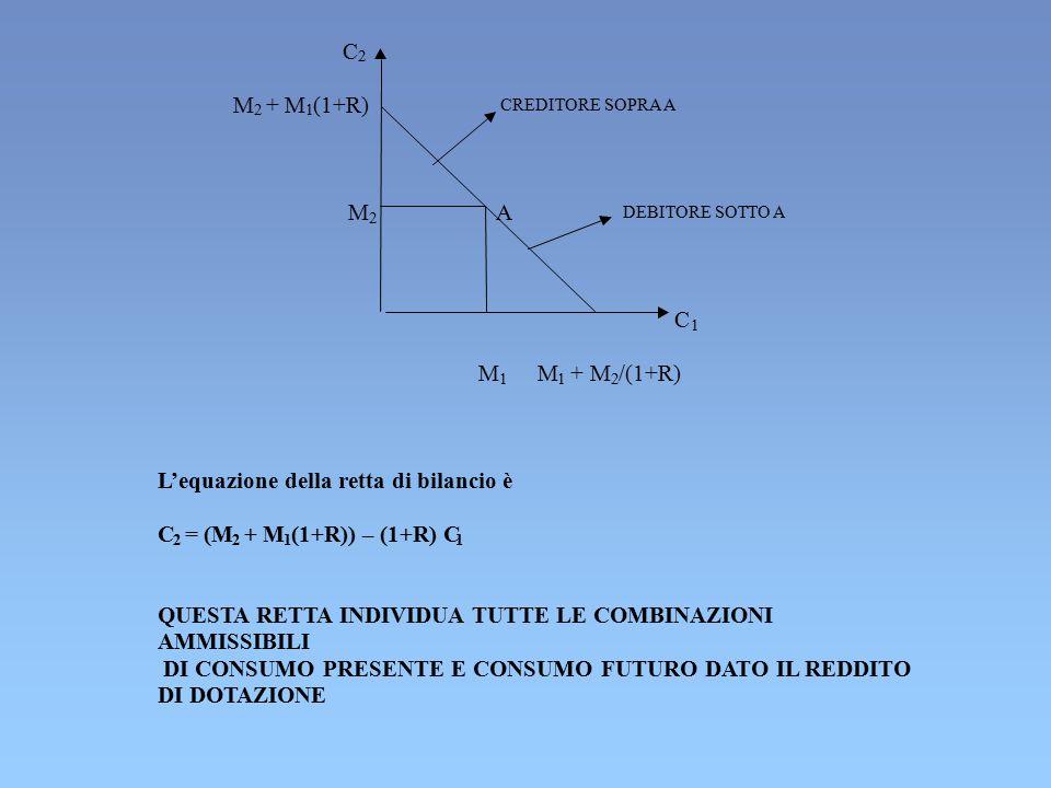 C 2 M 2 + M 1 (1+R) CREDITORE SOPRA A M 2 A DEBITORE SOTTO A C 1 M 1 M 1 + M 2 /(1+R) L'equazione della retta di bilancio è C 2 = (M 2 + M 1 (1+R)) –