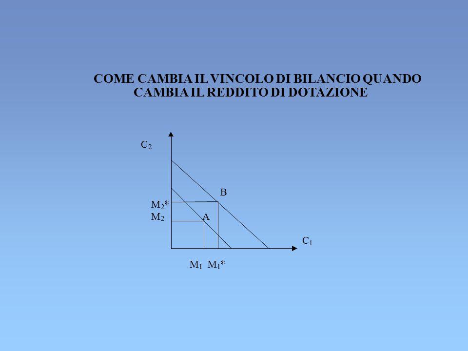 COME CAMBIA IL VINCOLO DI BILANCIO QUANDO CAMBIA IL REDDITO DI DOTAZIONE C 2 B M 2 * M 2 A C 1 M 1 M 1 *