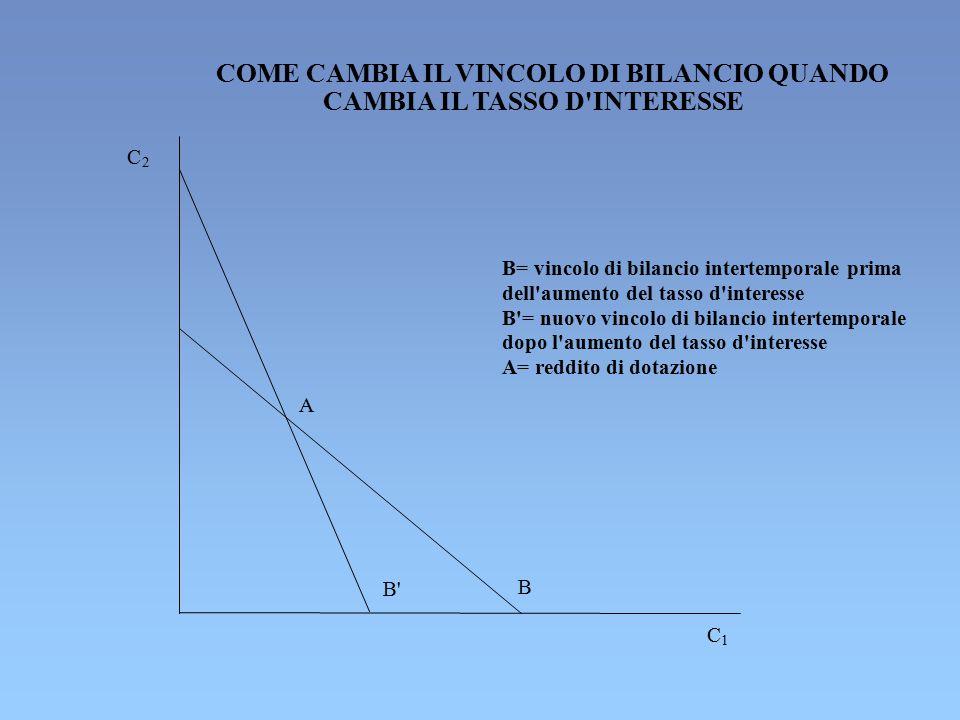COME CAMBIA IL VINCOLO DI BILANCIO QUANDO CAMBIA IL TASSO D'INTERESSE A B' B C 1 C 2 B= vincolo di bilancio intertemporale prima dell'aumento del tass