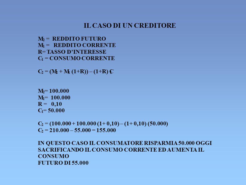 IL CASO DI UN CREDITORE M 2 = REDDITO FUTURO M 1 = REDDITO CORRENTE R= TASSO D'INTERESSE C 1 = CONSUMO CORRENTE C 2 = (M 2 + M 1 (1+R)) – (1+R) C 1 M