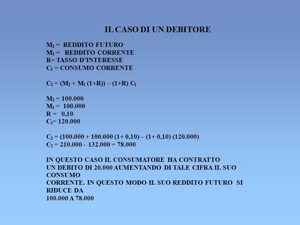 IL CASO DI UN DEBITORE M 2 = REDDITO FUTURO M 1 = REDDITO CORRENTE R= TASSO D'INTERESSE C 1 = CONSUMO CORRENTE C 2 = (M 2 + M 1 (1+R)) – (1+R) C 1 M 2
