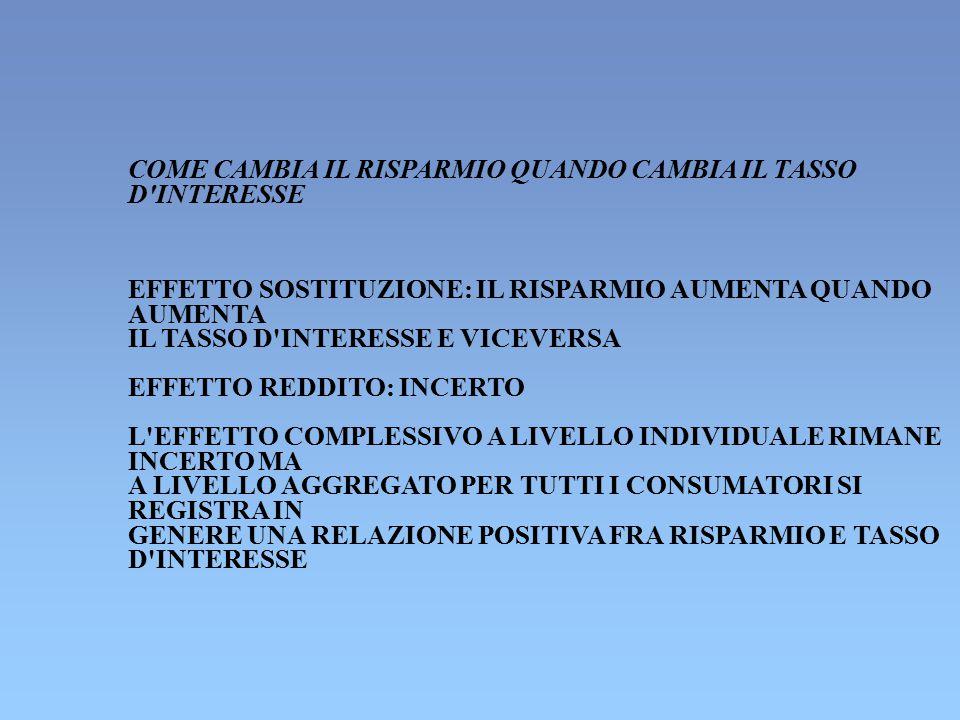 COME CAMBIA IL RISPARMIO QUANDO CAMBIA IL TASSO D'INTERESSE EFFETTO SOSTITUZIONE: IL RISPARMIO AUMENTA QUANDO AUMENTA IL TASSO D'INTERESSE E VICEVERSA