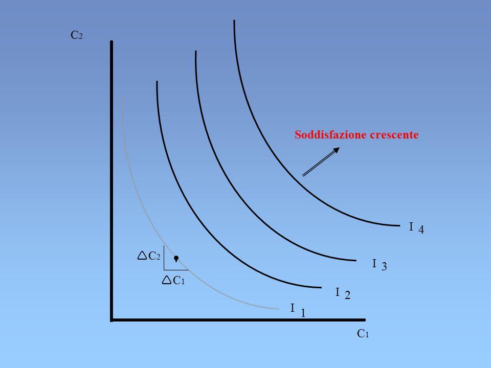 I 1 I 2 I 3 I 4 C2C2 C1C1 Soddisfazione crescente C2C2 C1C1