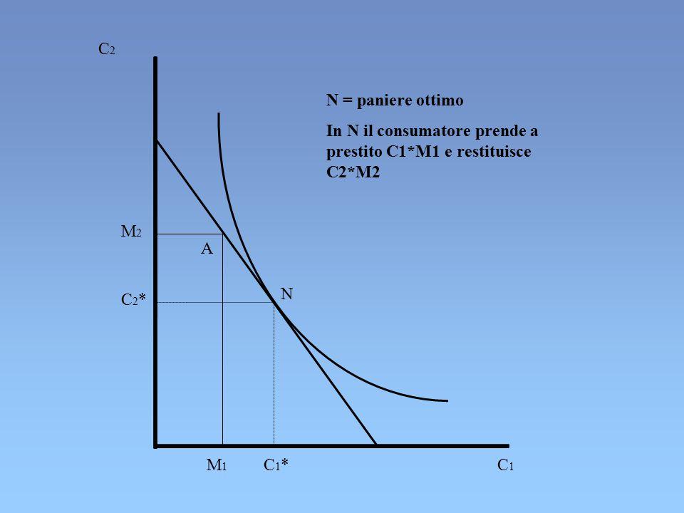 C2C2 C1C1 N A M1M1 C1*C1* C2*C2* M2M2 N = paniere ottimo In N il consumatore prende a prestito C1*M1 e restituisce C2*M2
