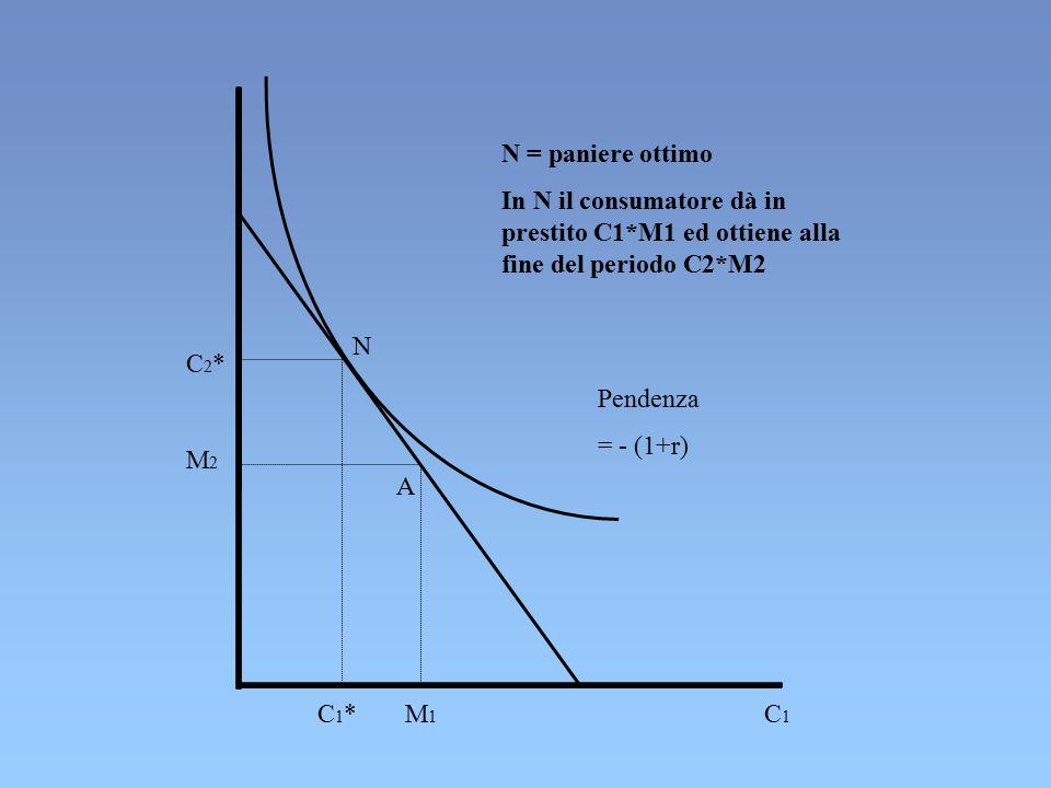 C1C1 N A M1M1 C1*C1* C2*C2* M2M2 N = paniere ottimo In N il consumatore dà in prestito C1*M1 ed ottiene alla fine del periodo C2*M2 Pendenza = - (1+r)