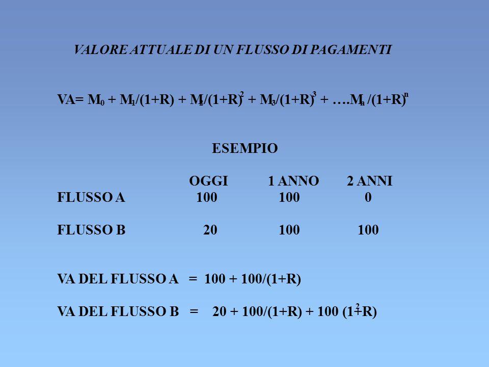 VALORE ATTUALE DI UN FLUSSO DI PAGAMENTI VA= M 0 + M 1 /(1+R) + M 2 /(1+R) 2 + M 3 /(1+R) 3 + ….M n /(1+R) n ESEMPIO OGGI1 ANNO2 ANNI FLUSSO A 100 0 F