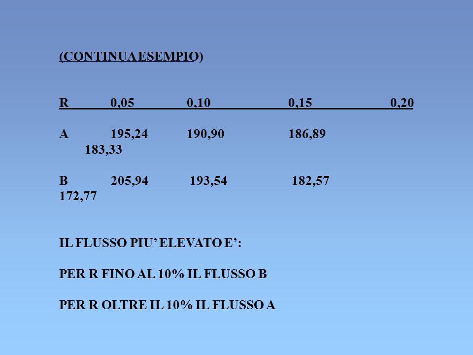 (CONTINUA ESEMPIO) R 0,05 0,10 0,15 0,20 A195,24190,90186,89 183,33 B 205,94 193,54 182,57 172,77 IL FLUSSO PIU' ELEVATO E': PER R FINO AL 10% IL FLUS
