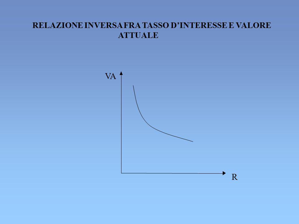 RELAZIONE INVERSA FRA TASSO D'INTERESSE E VALORE ATTUALE VA R