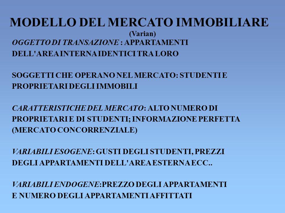 MODELLO DEL MERCATO IMMOBILIARE (Varian) OGGETTO DI TRANSAZIONE : APPARTAMENTI DELL'AREA INTERNA IDENTICI TRA LORO SOGGETTI CHE OPERANO NEL MERCATO: S