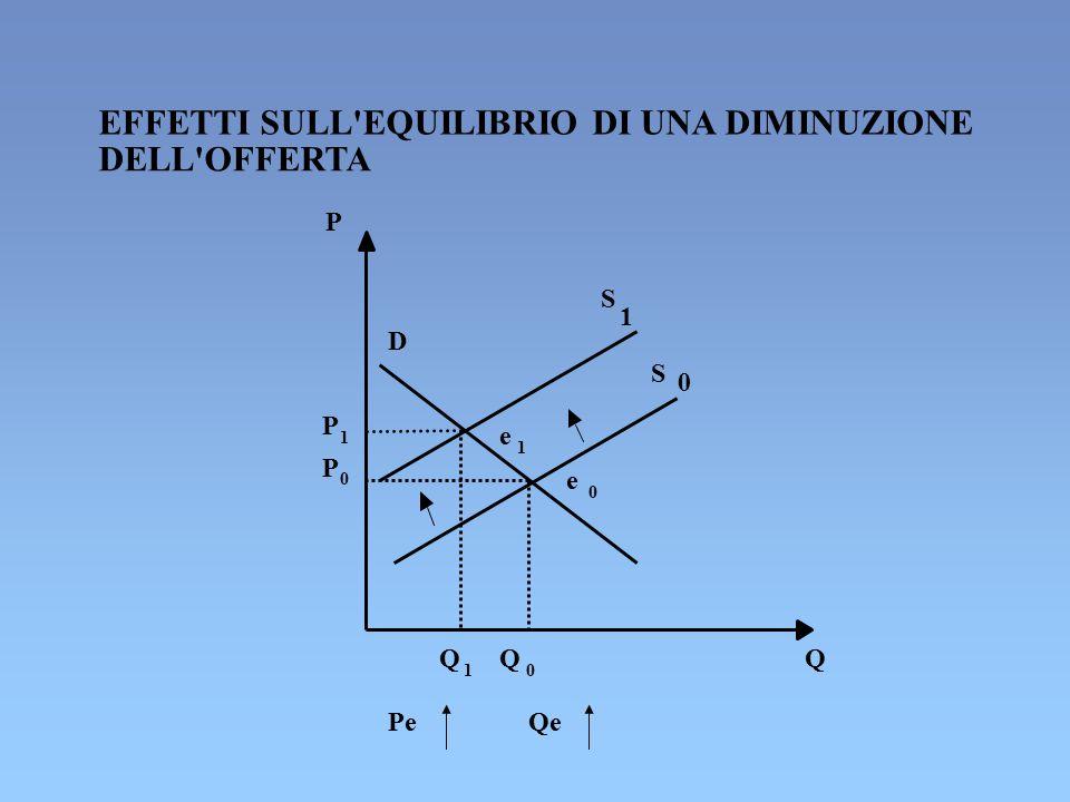 EFFETTI SULL'EQUILIBRIO DI UNA DIMINUZIONE DELL'OFFERTA P S 1 D S 0 P 1 e 1 P 0 e 0 Q 1 Q 0 Q Pe Qe